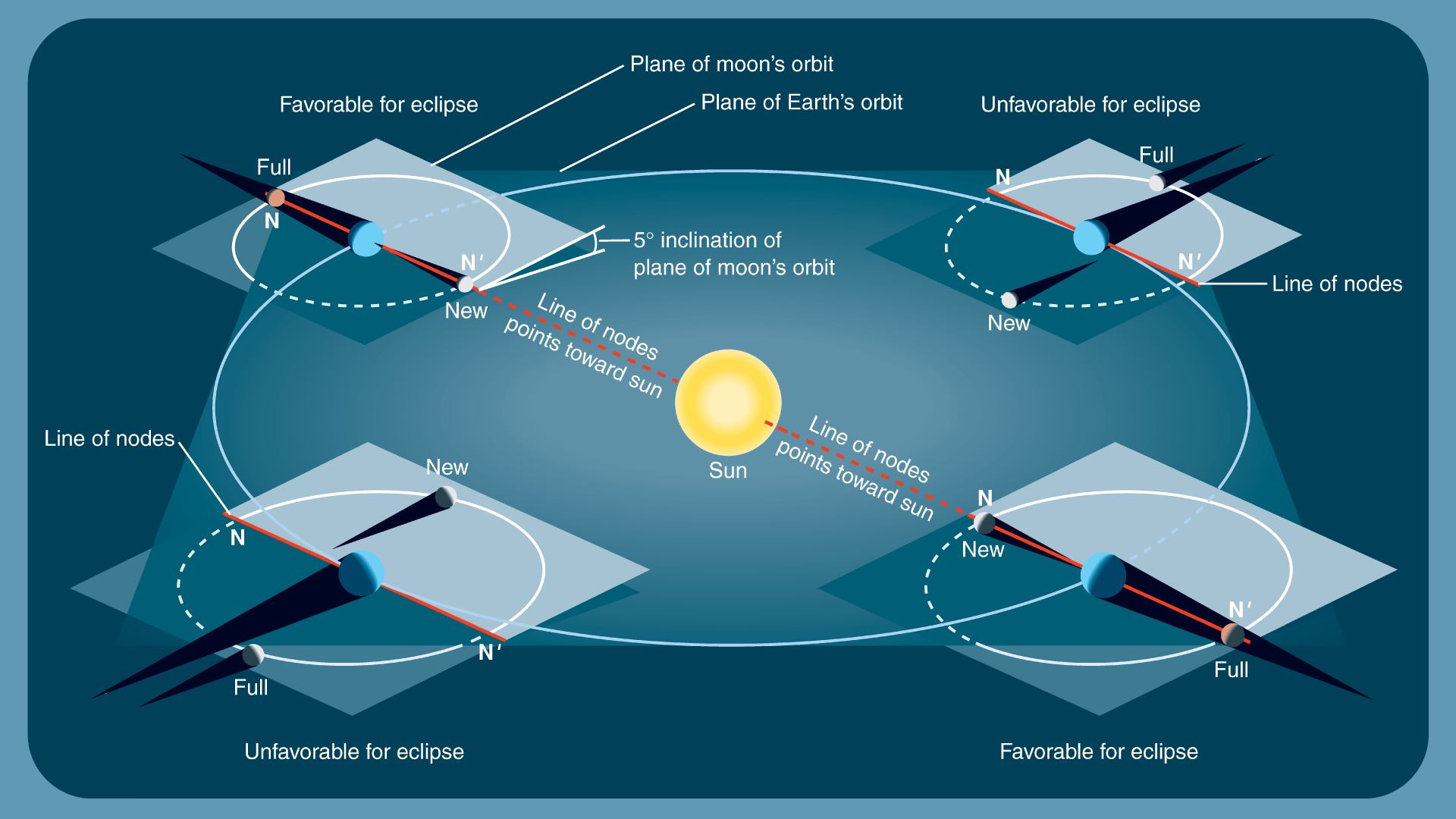 Lunar Eclipses Explained | PBS LearningMedia