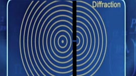 Interface and Diffraction