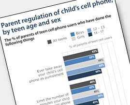 Parents' Limits on Cell Phone Use Graph