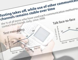 Face-to-Face vs Texting Graph