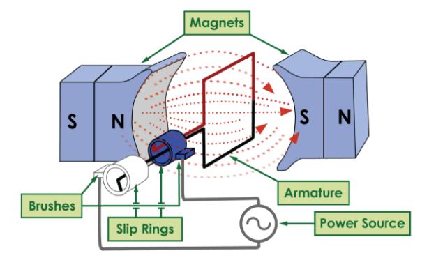 Tesla: Reimagining the Electric Motor | PBS LearningMedia