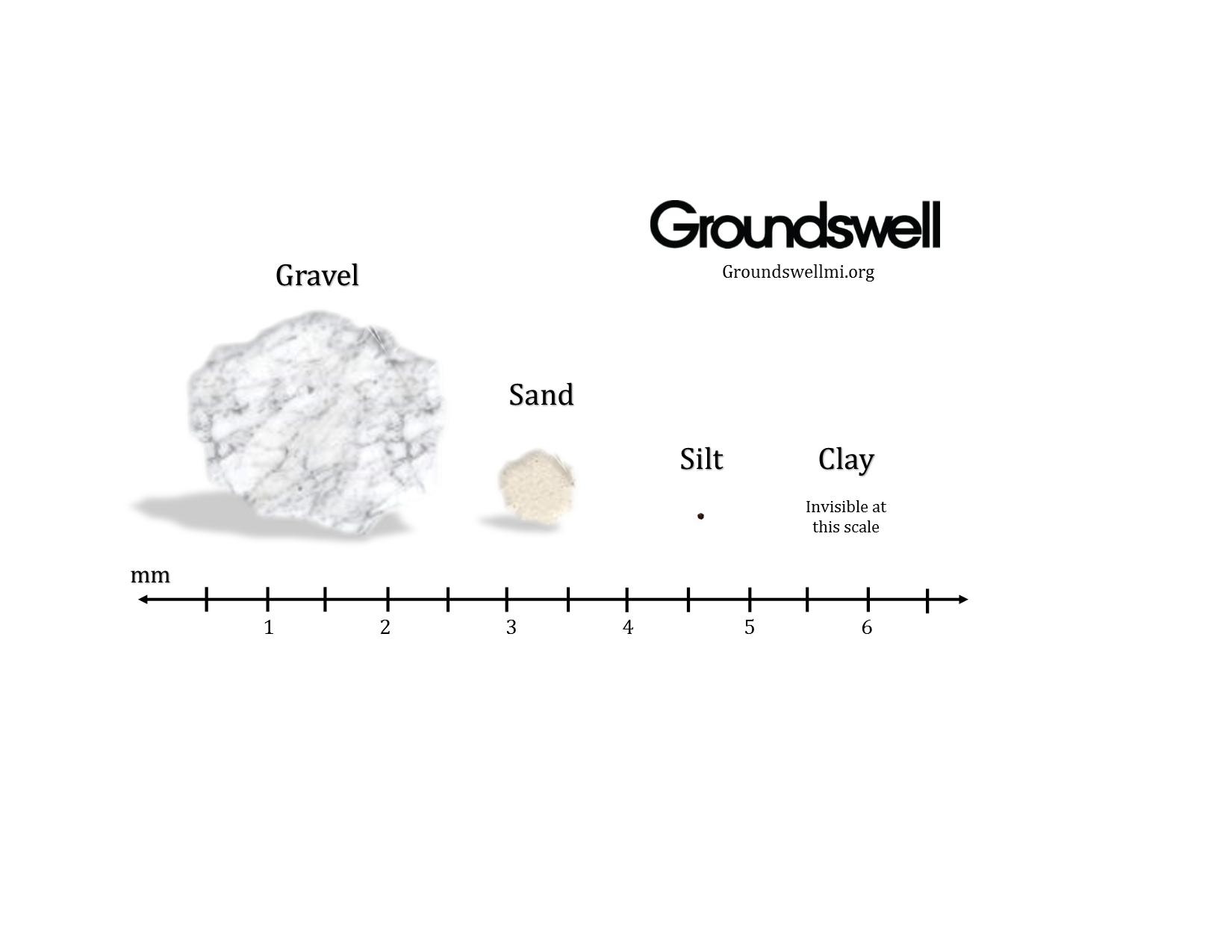 Soil size