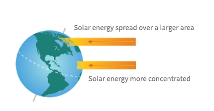 "Earth is tilted on its axis with the Northern Hemisphere pointed more toward the Sun. Arrow pointing to Northern Hemisphere is labeled ""solar energy spread over a large area"" and arrow pointing closer to the Equator labeled ""Solar energy more concentrated."""