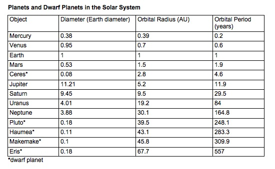 Chart showing object, diameter, orbital radious, and orbital years.